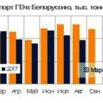Импорт полиэтилена в Беларусь сократился (данные на август, 2017)
