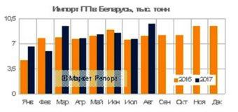 Импорт полипропилена в Беларусь вырос на 5,1% за восемь месяцев