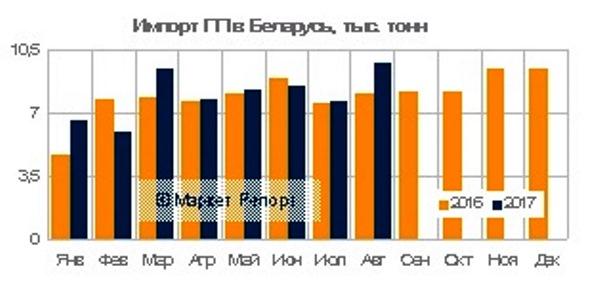 Импорт полипропилена в Беларусь несколько подрос по итогам работы за первые восемь месяцев 2017 года и составил (в натуральном выражении) 63,8 тыс. тонн