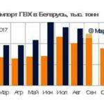 Импорт ПВХ в Беларусь взлетел на 45,6% за 8 месяцев года. В натуральном выражении составив 22,3 тысячи тонн. Новости полимеров в Беларуси - MPlast.by