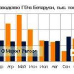 Выпуск полиэтилена в Беларуси по итогам девяти месяцев 2017 года составил45,2 тыс. тонн ПВД, что на 40% меньше аналогичного показателя годом ранее