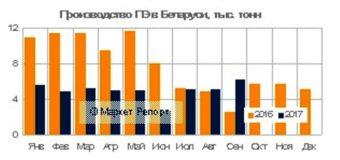 Выпуск полиэтилена в Беларуси сократился на 40% за 9 месяцев с начала года