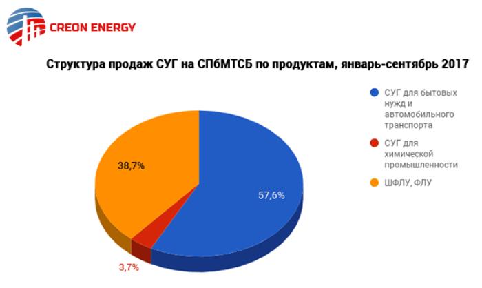 рынок суг 2017: Структура продаж СУГ на СПбМТСБ по продуктам за период с января по сентябрь 2017 года (данные: Creon Energy)