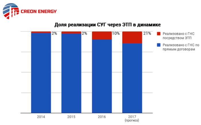 рынок СУГ 2016-2017: Доля реализации СУГ через ЭТП в динамике (данные: Creon Energy)