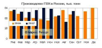 Выпуск ПВХ в России за девять месяцев 2017 года вырос на 15%