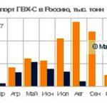 Импорт ПВХв Россию сократился почти в три раза за десять месяцев, экспорт при этом вырос в полтора раза.Такое мнение высказывают аналитики Маркет Репорт в обзореДатаСкоп.