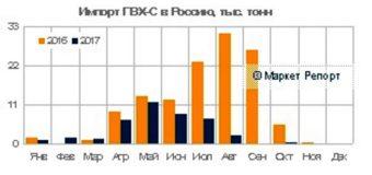 Импорт ПВХ в Россию сократился почти в 3 раза за 10 месяцев, экспорт вырос в 1,5 раза