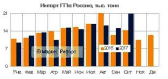 Импорт полипропилена в Россию за 10 месяцев сохранился на уровне 2016 года