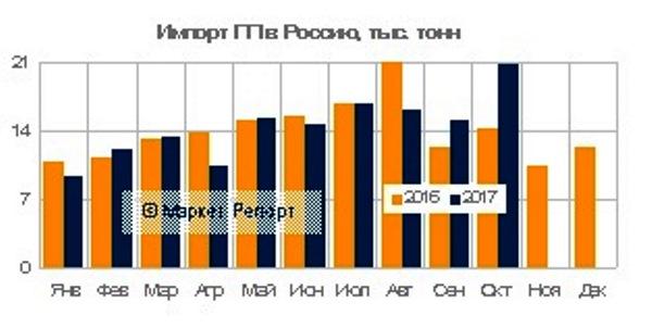 Импорт полипропилена в Россию практически не изменился за год и по итогам работы за десять месяцев текущего года составил 144,4 тысячи тонн