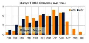 Импорт ПВХ в Казахстан сократился на 5% (данные на сентябрь 2017)