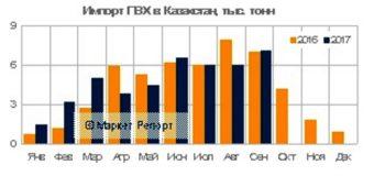 Импорт ПВХ в Казахстан сократился на 5% за девять месяцев 2017 года