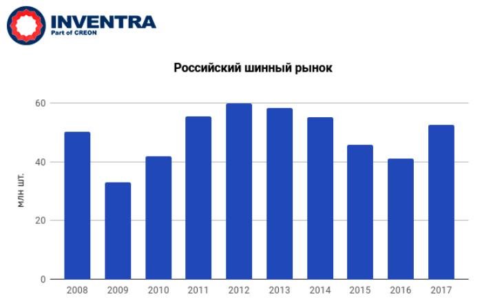 """конференция """"Каучуки, шины и РТИ 2017"""" - Российский рынок шин за период с 2008 по 2017 годы (данные: ИНВЕНТРА)"""