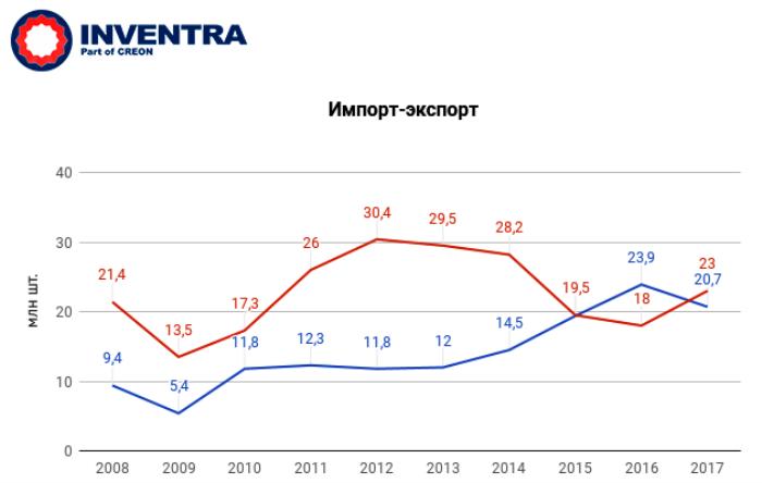 """конференция """"Каучуки, шины и РТИ 2017"""" - Объем импорта и экспорта за период с 2008 по 2017 году"""