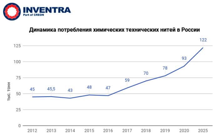 Производство и потребление натурального каучука в россии