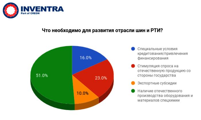 """конференция """"Каучуки, шины и РТИ 2017"""" - Что необходимо для развития отрасли шин и РТИ? Итоги опроса"""