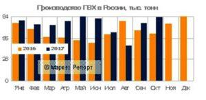 Объем производства ПВХ в России вырос! (данные на ноябрь 2017)