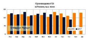 Выпуск полиэтилена в России вырос (данные на ноябрь, 2017)