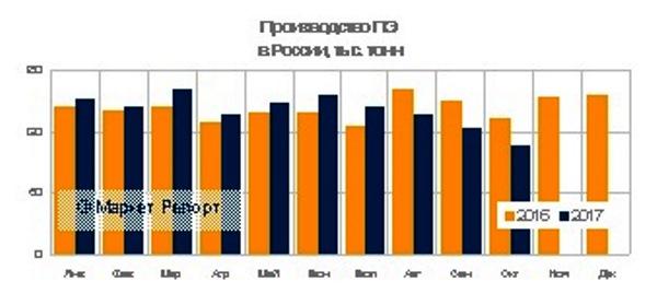 Выпуск полиэтилена в России вырос по итогам работы с января по октябрь (включительно) 2017 года на 1 процент по сравнению с аналогичным периодом годом ранее