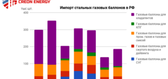 """Конференция """"Газовые баллоны. Итоги года 2017"""" (обзор)"""