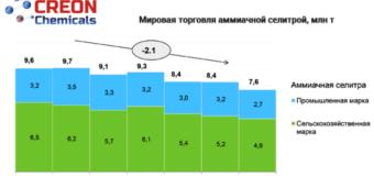 """Итоги конференции """"Минеральные удобрения 2017"""" (состояние рынка и перспективы)"""