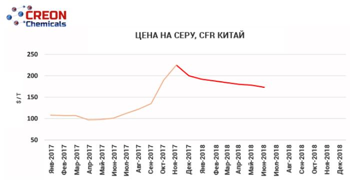 """Конференция """"Сера и серная кислота 2017"""" была организована силами CREON Chemicals и, собрала ведущих игроков российского рынка. Подробности"""