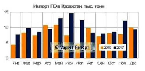 Импорт ПВХ и полиэтилена в Казахстан по итогам работы за весь 2017 год - тема данного обзора. Данные по объемам, структуре и сравнению с предыдущим годом