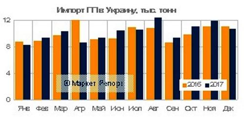 Импортные поставки полипропилена в Украину выросли на 3% по итогам 2017 года