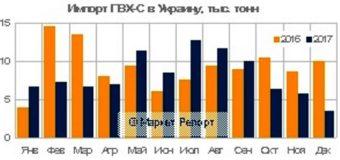 Импорт суспензионного ПВХ в Украину сократился на 11% в 2017 году
