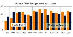 Импорт полиэтилена в Беларусь в 2017 году потерял 4,8%