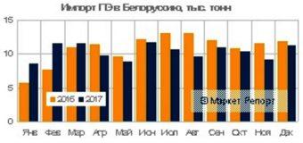 Импорт полиэтилена в Беларусь сократился на 4,8% в 2017 году