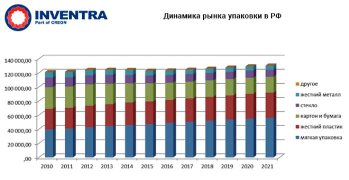 """конференция """"ПЭТФ 2018"""" прошла 15 февраля 2018 в Москве, была организована компанией Инвентра. Основные итоги рынка ПЭТФ в России, цифры, прогнозы"""