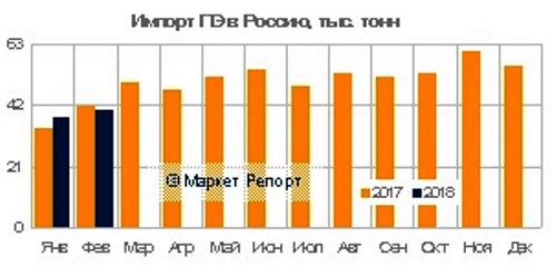 Импорт полиэтилена в Россию вырос по итогам первых двух месяцев 2018 года на 3% больше, чем за аналогичный период годом ранее. Подробности
