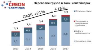 Подвижной состав для химических грузов 2018 (итоги, прогнозы)