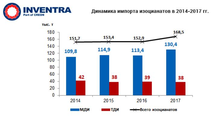 Полиуретаны 2018 - 11 конференция, собравшая 26 февраля в Москве ведущих игроков рынка и представителей экспертного сообщества. Итоги и прогнозы, графики