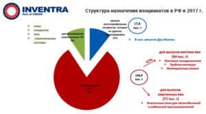 "Конференция ""Полиуретаны 2018"" (итоги, графики, прогнозы)"