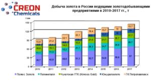 Реагенты для золотодобычи 2018 (статистика, графики, прогнозы)