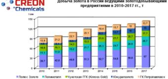 """Итоги конференции """"Реагенты для золотодобычи 2018"""""""