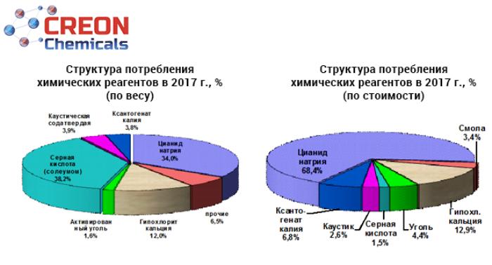 """Отчет по итогам конференции """"Реагенты для золотодобычи 2018"""": ключевые данные, выдержки из выступлений и мнение экспертов"""