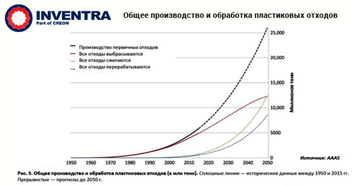 """конференция """"вторичная переработка полимеров 2018"""" в цифрах с графиками и комментариями экспертов. Итоги и прогнозы на будущее"""