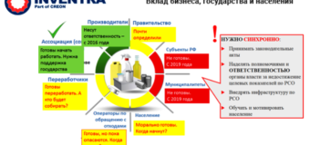 Итоги конференции «Вторичная переработка полимеров 2018»