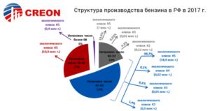 """""""Моторные топлива 2018"""" (итоги, графики, прогнозы экспертов)"""