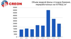 Нефтяные и нефтехимические отходы 2018 (итоги, цифры, прогнозы)