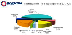 "Итоги ""Полиэтилен. Полипропилен 2018"" (графики, прогнозы)"