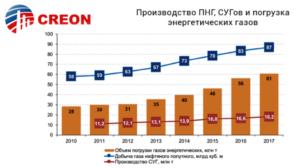 """""""Транспортировка и хранение сжиженных газов 2018"""" (итоги, прогнозы)"""