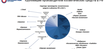 Итоги «Полимеры в упаковке и парфюмерно-косметической индустрии 2018»