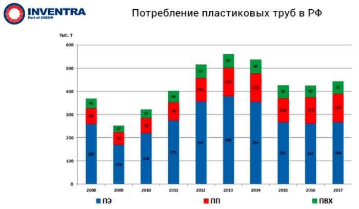 """Конференция """"полимерные трубы и фитинги 2018"""": ключевые тезисы докладчиков, цифры, статистика, графики. Итоги года и прогнозы дальнейшего развития рынка."""