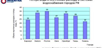 В Москве подвели итоги конференции «Полимерные трубы и фитинги 2018»