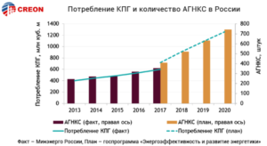 """Итоги """"Газомоторное топливо: инфраструктура 2018"""" (тезисы, графики)"""