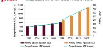 Подведены итоги конференции «Газомоторное топливо: инфраструктура 2018»