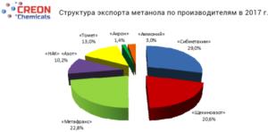 "Итоги конференции ""Метанол 2018"" (тезисы, графики, прогнозы)"